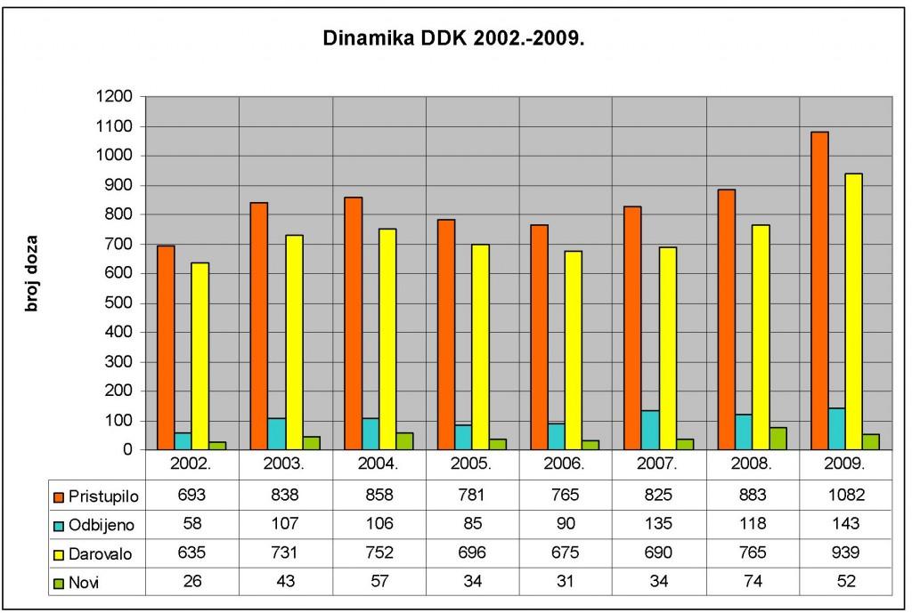 dinamika-ddk-2002-20091